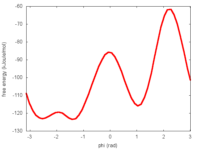 Alanine dipeptide simulation dating